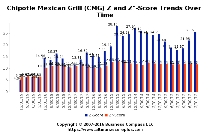 Altman Z Score Analysis Of Chipotle Mexican Grill Inc Cmg