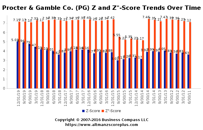 Altman Z Score Analysis Of Procter Gamble Company Pg