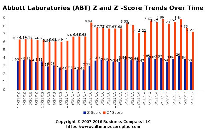 Altman Z Score Analysis Of Abbott Laboratories Abt
