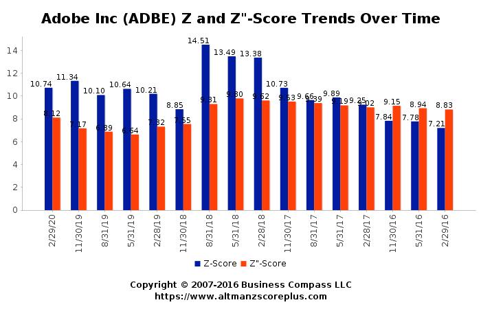 Altman Z-Score Analysis of Adobe Systems Incorporated (ADBE)